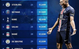 德轉最新球員身價Top10:姆巴佩1.8億歐居首 英超共6人入圍