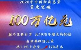 我國2020年GDP增長2.3%,總量達1015986億元,歷史首次突破100萬億大關