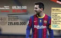 梅西近三年為巴薩帶來超6億歐收入