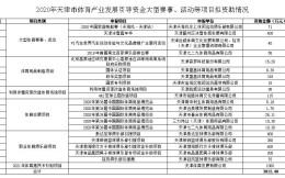 天津2020年補貼體育資金達3812萬元:泰達600萬元,榮鋼350萬元,女排400萬元